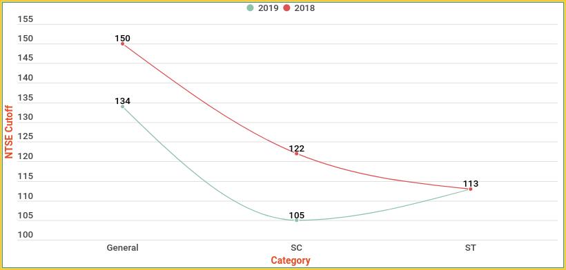 NTSE-Cutoff-Analysis