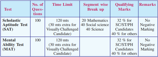 NTSE-Kerala-Exam-Pattern