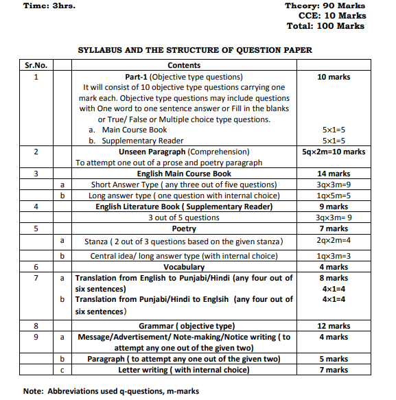 PSEB-Class-10-Exam-pattern-English