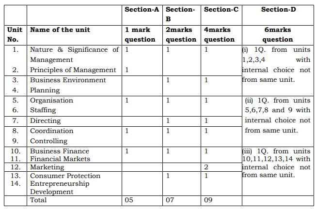 PSEB-Syllabus-12th-Class-Business-Studies-II_Yk5sFdo