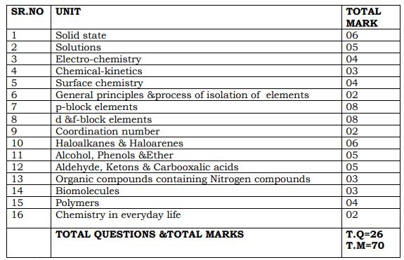 PSEB-Syllabus-12th-Class-Chemistry