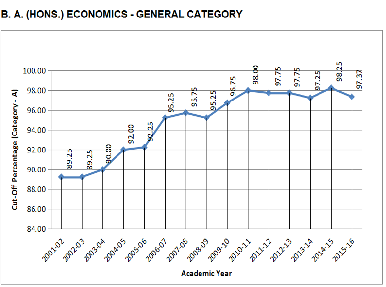 SRCC-B-A-hons-Economics-Cutoff-Trend