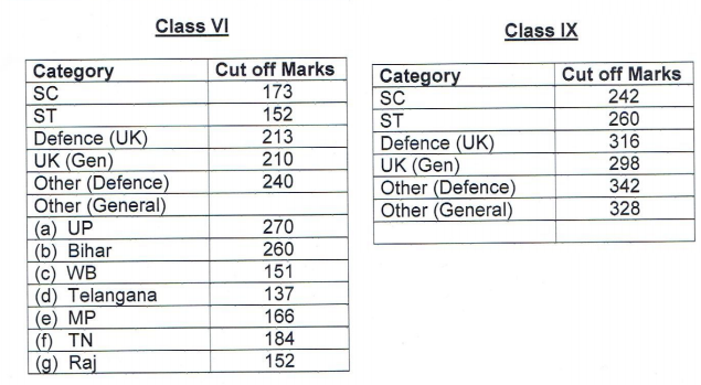 Sainik-School-Cutoff_tkBp2fY