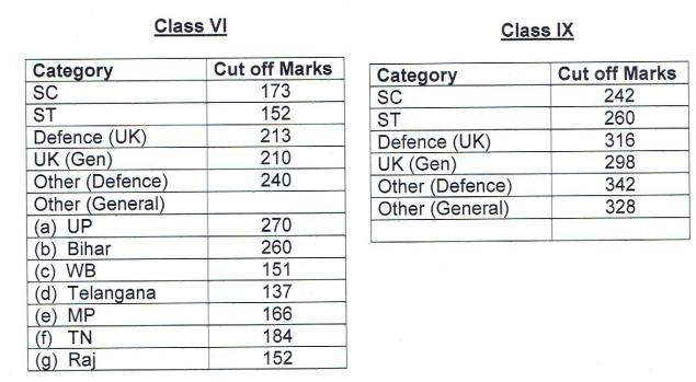 Sainik-School-Cutoff_xa4ZoDk