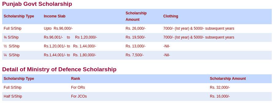 Sainik-School-Kapurthala-Scholarships_EIdUQI1