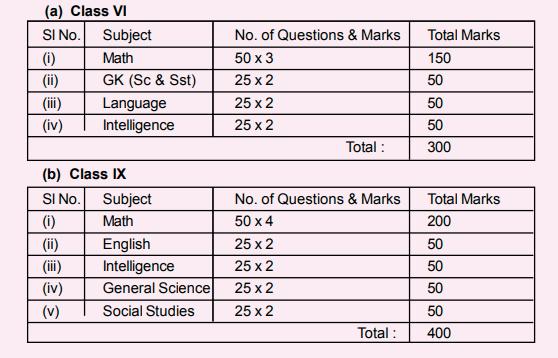 Sainik-School-Korukonda-exam-pattern