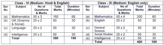 Sainik-School-Nalanda-exam-pattern