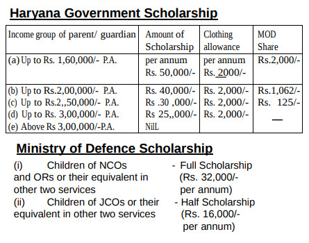 Sainik-School-Rewari-Scholarship