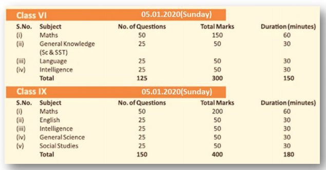 Sainik-School-kunjpura-exam-pattern