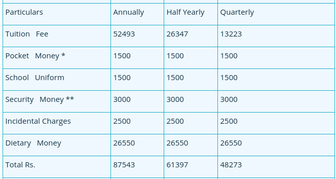 Sainik-school-Tilaiya-fee-structure