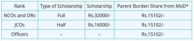 Sainik-school-Tilaiya-scholarship_1gZeiTY