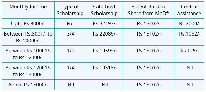 Sainik-school-Tilaiya-scholarships