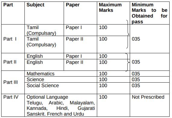TN-10th-exam-pattern