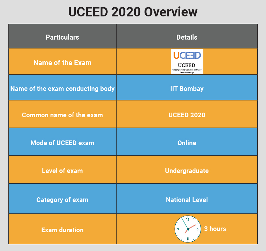 UCEED 2020 Overview