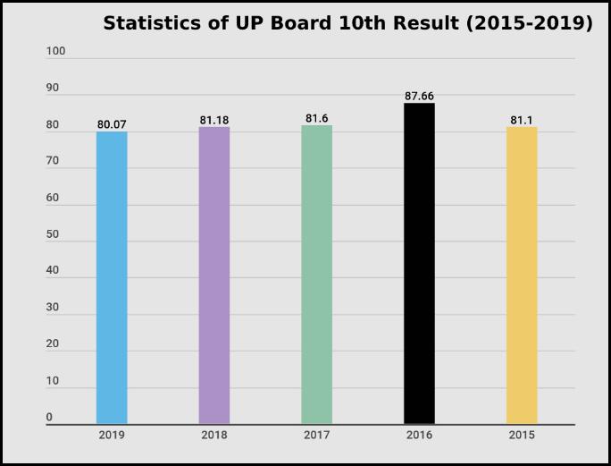 UP-board-result-statistics