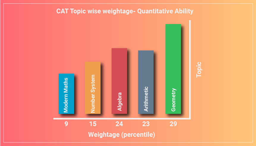 CAT Syllabus 2019 - Download Latest PDF Section Wise CAT QA, VARC