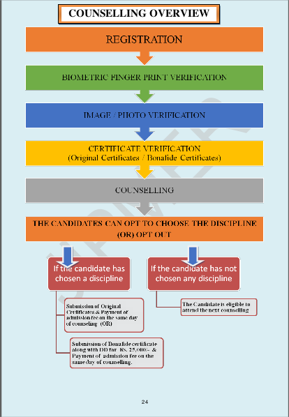 jipmer-pg-counselling-overview