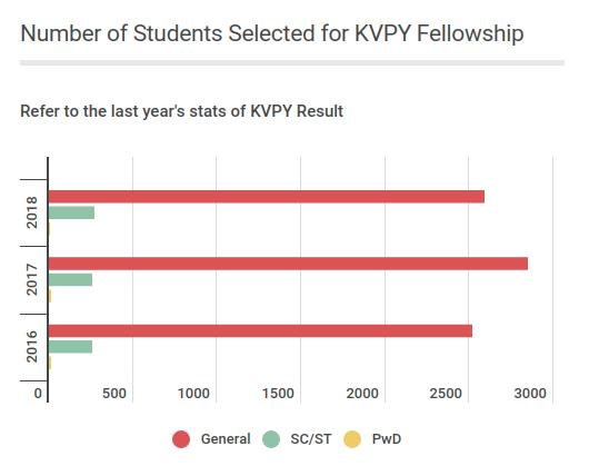kvpy-result-stats