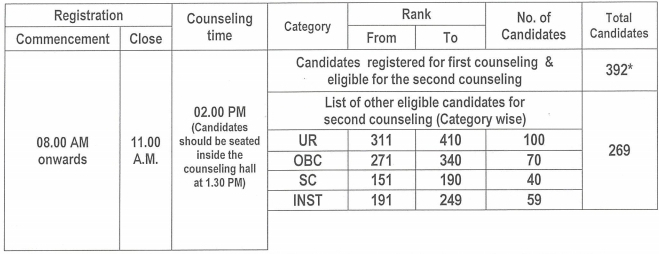 JIPMER PG Counselling 2019 (Final Round) – Schedule, Process