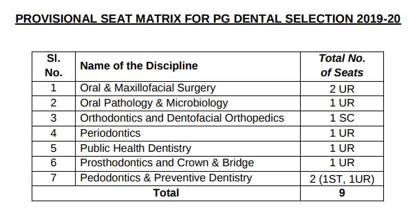 seat%20matrix%20odisha%20pg%20(dental)